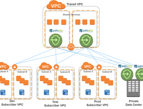Palo Alto Firewall Transit VPC in AWS Cloud
