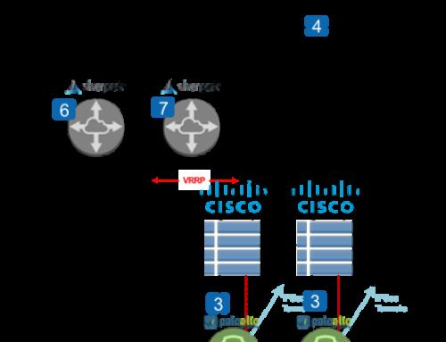 Silver Peak SDWAN & VRRP + Palo Alto Inspection & IPSEC + Cisco VRRP
