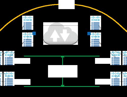 VxLan EVPN Multi-Site Deployment
